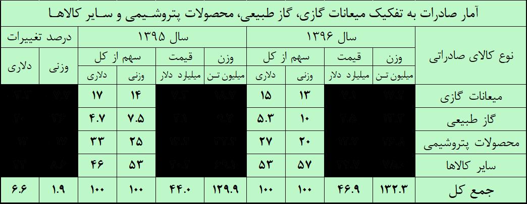 فروش گرانول پتروشیمی ایران