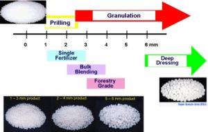 تولید مواد گرانولی مختلف